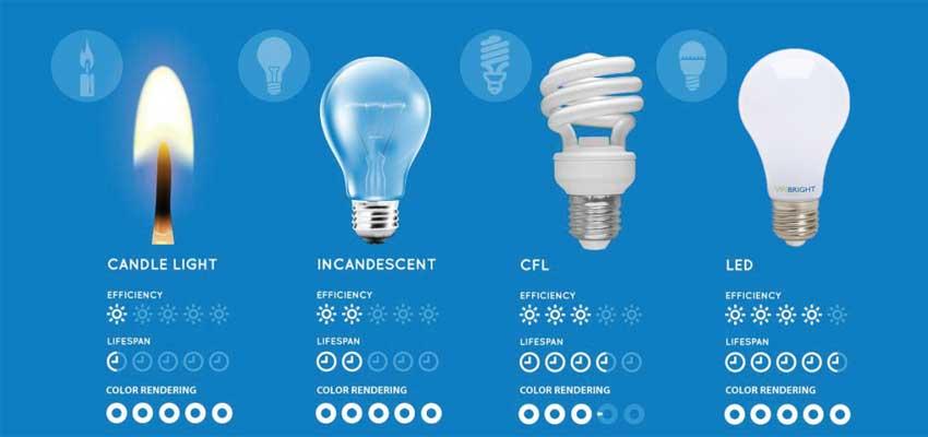 Ahorrar energía con bombillas de bajo consumo